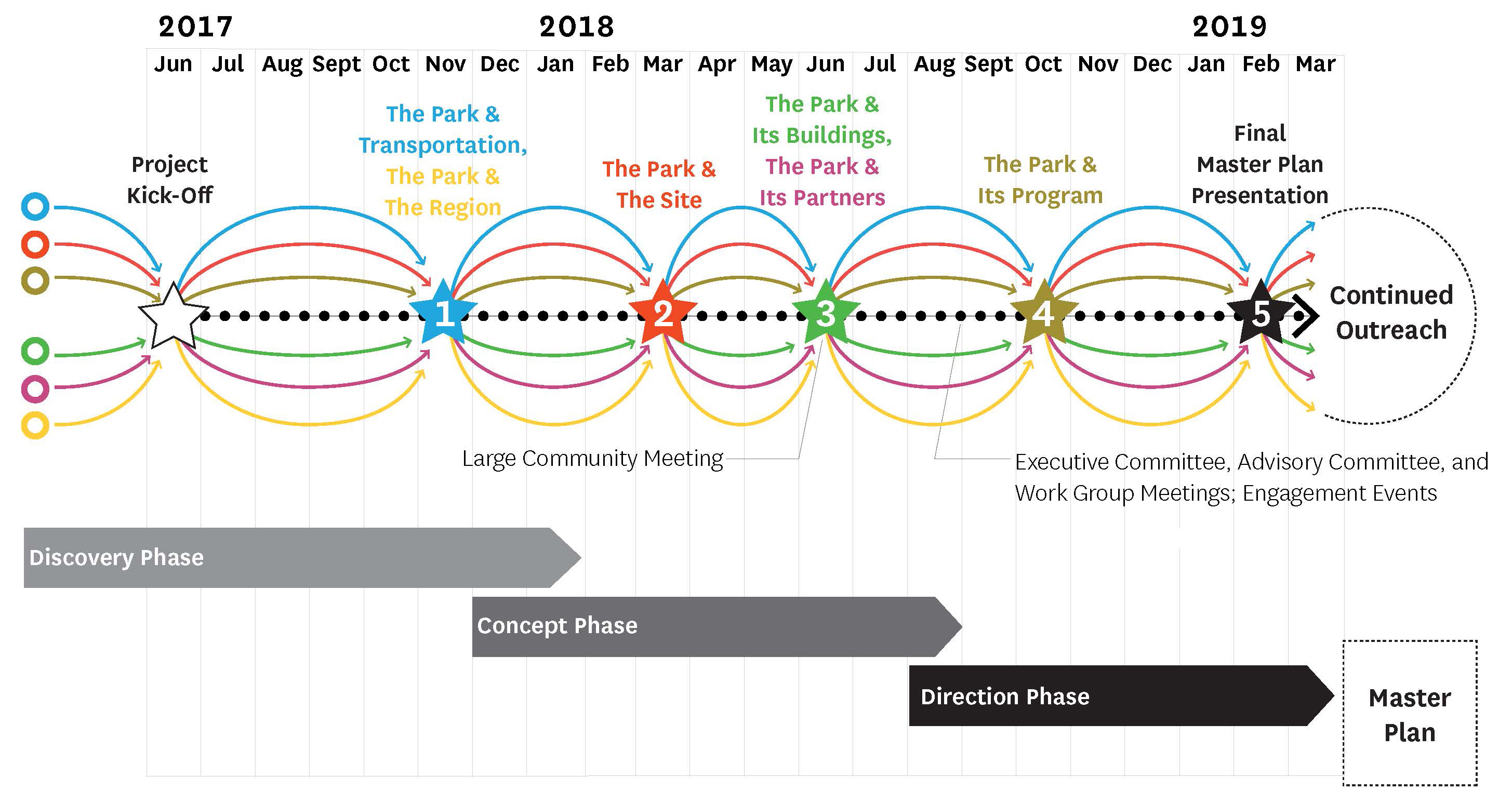 Master Plan graphic timeline