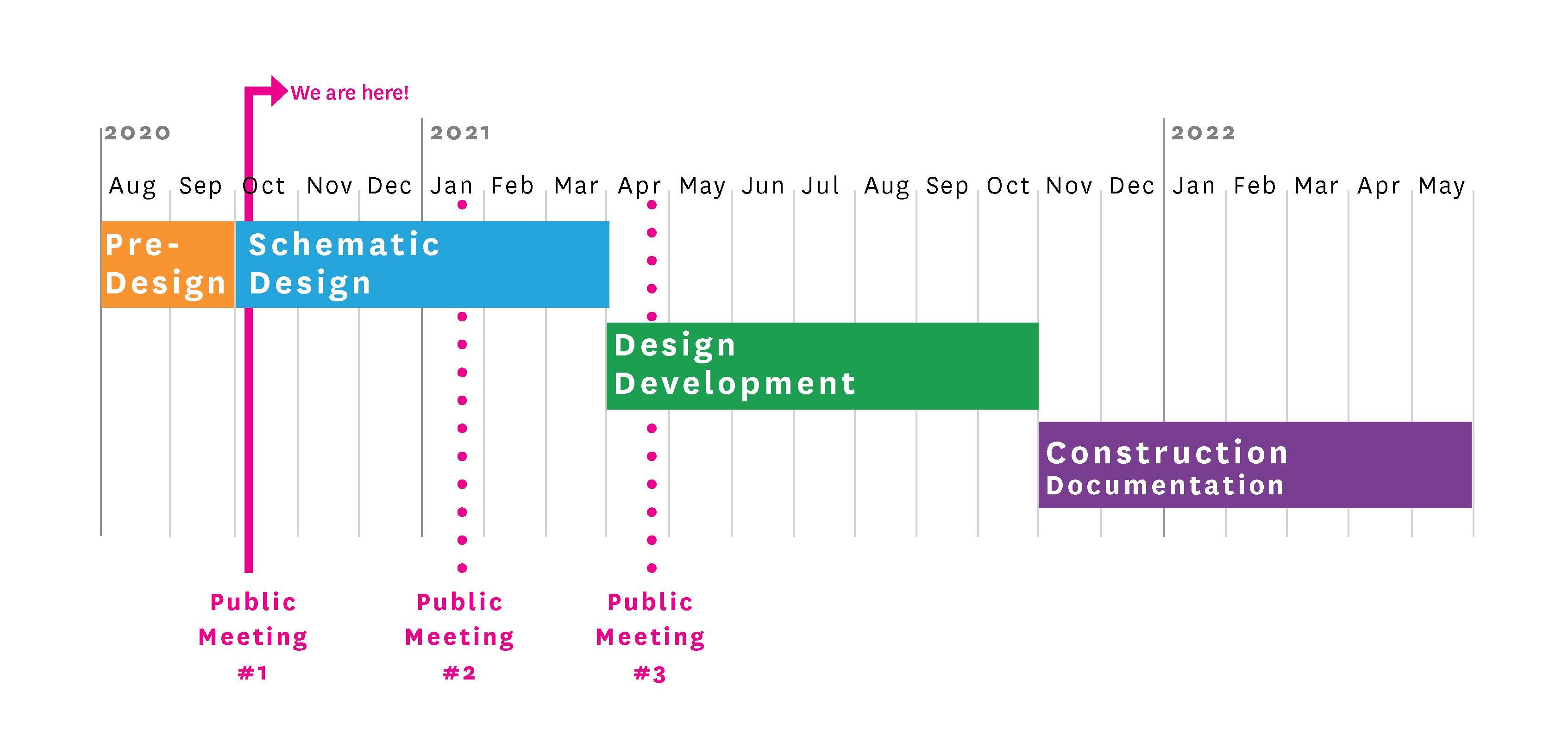 Plaza & Play project timeline