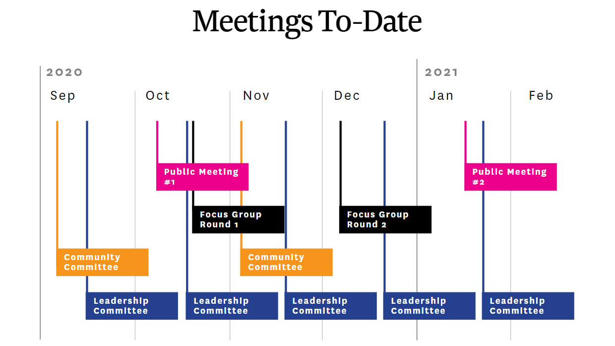 Plaza & Play Meetings to Date January 2021